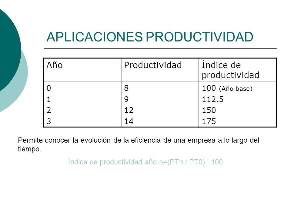 APLICACIONES PRODUCTIVIDAD AñoProductividadÍndice de productividad 01230123 8 9 12 14 100 (Año base) 112.5 150 175 Permite conocer la evolución de la