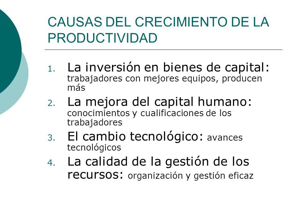 CAUSAS DEL CRECIMIENTO DE LA PRODUCTIVIDAD 1. La inversión en bienes de capital: trabajadores con mejores equipos, producen más 2. La mejora del capit