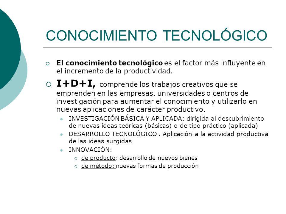 CONOCIMIENTO TECNOLÓGICO El conocimiento tecnológico es el factor más influyente en el incremento de la productividad. I+D+I, comprende los trabajos c