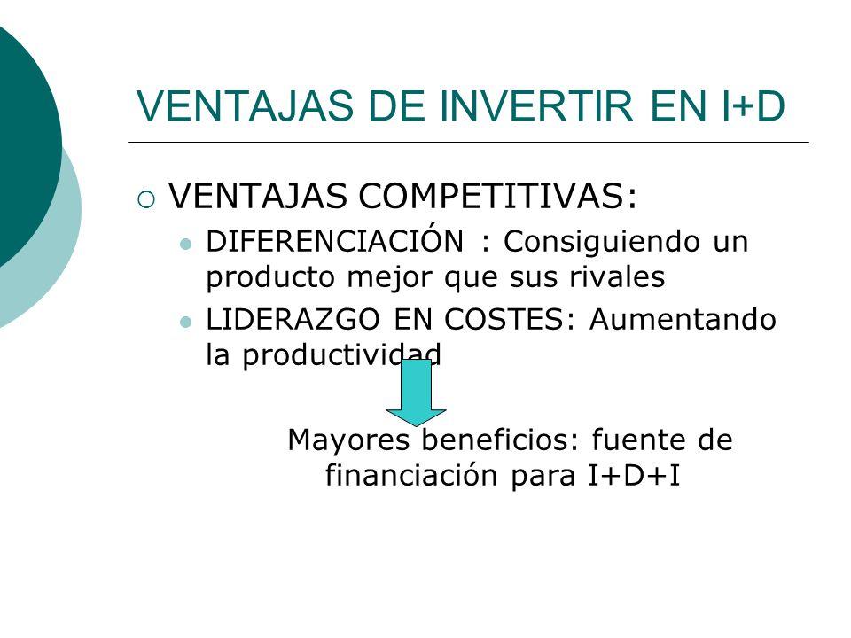 VENTAJAS DE INVERTIR EN I+D VENTAJAS COMPETITIVAS: DIFERENCIACIÓN : Consiguiendo un producto mejor que sus rivales LIDERAZGO EN COSTES: Aumentando la