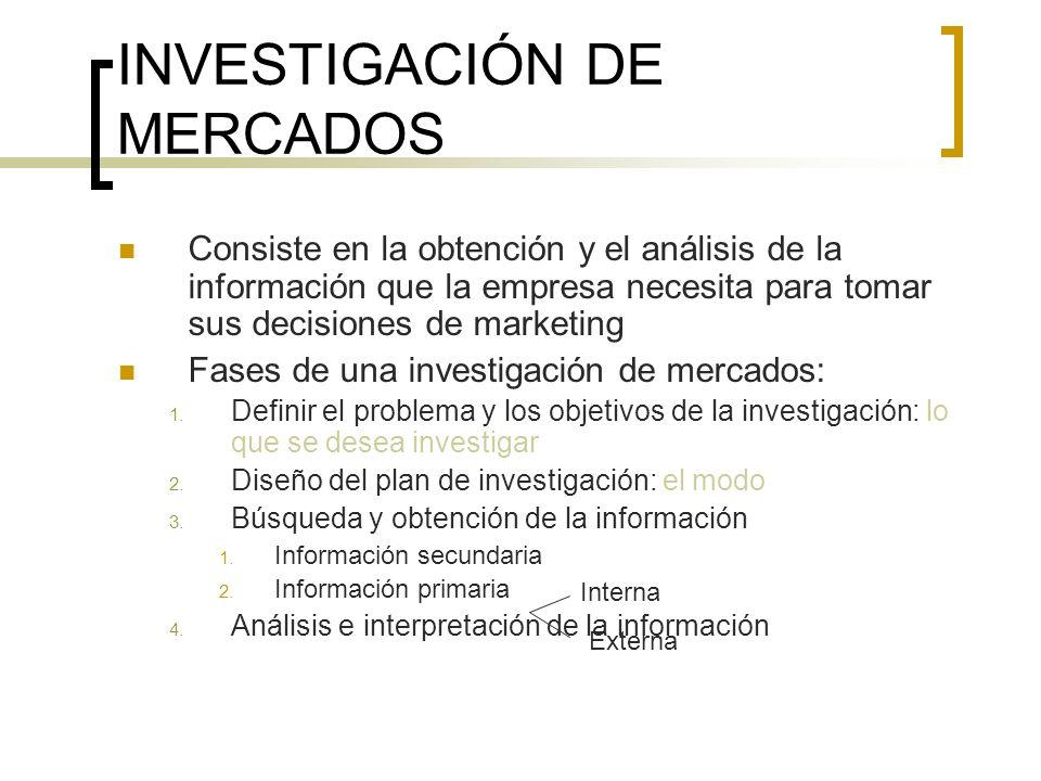 INVESTIGACIÓN DE MERCADOS Consiste en la obtención y el análisis de la información que la empresa necesita para tomar sus decisiones de marketing Fase