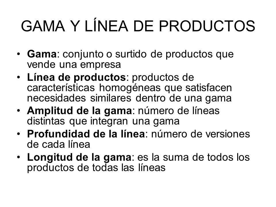 GAMA Y LÍNEA DE PRODUCTOS Gama: conjunto o surtido de productos que vende una empresa Línea de productos: productos de características homogéneas que