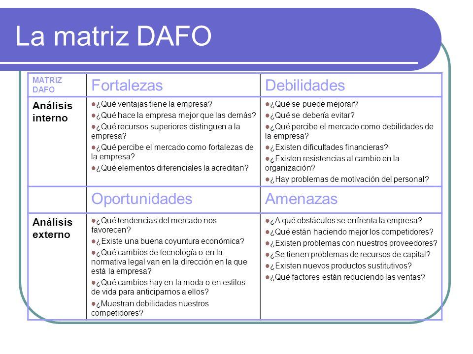 La matriz DAFO MATRIZ DAFO FortalezasDebilidades Análisis interno ¿Qué ventajas tiene la empresa? ¿Qué hace la empresa mejor que las demás? ¿Qué recur