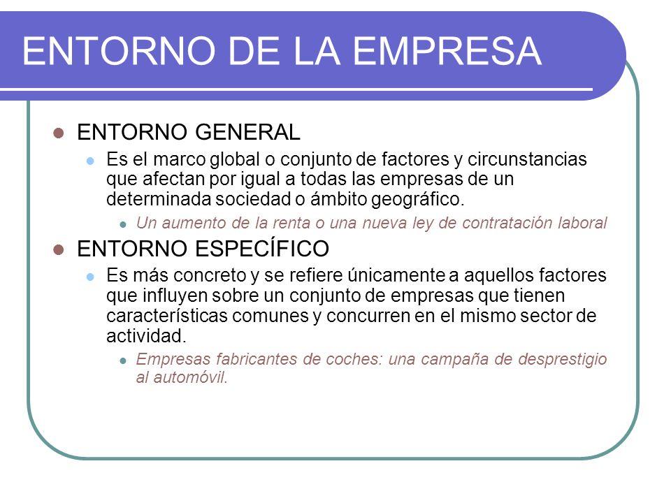 ENTORNO DE LA EMPRESA ENTORNO GENERAL Es el marco global o conjunto de factores y circunstancias que afectan por igual a todas las empresas de un dete