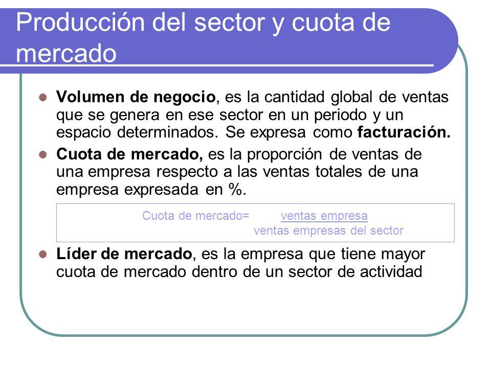 Producción del sector y cuota de mercado Volumen de negocio, es la cantidad global de ventas que se genera en ese sector en un periodo y un espacio de