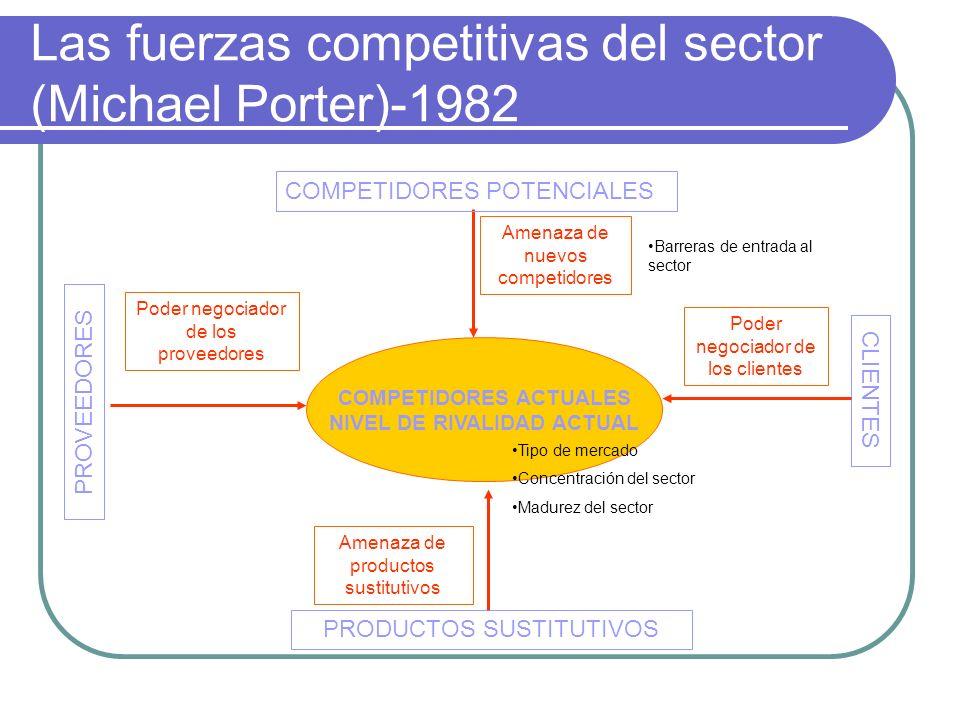 Las fuerzas competitivas del sector (Michael Porter)-1982 PROVEEDORES CLIENTES PRODUCTOS SUSTITUTIVOS COMPETIDORES POTENCIALES COMPETIDORES ACTUALES N