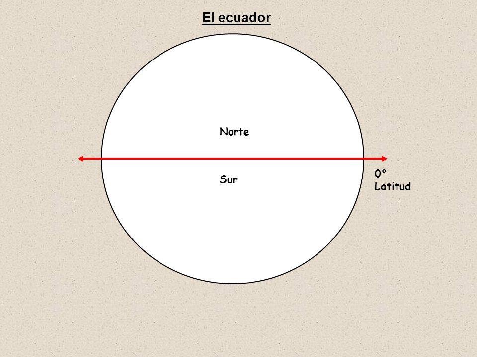 Norte Sur 0° Latitud El ecuador