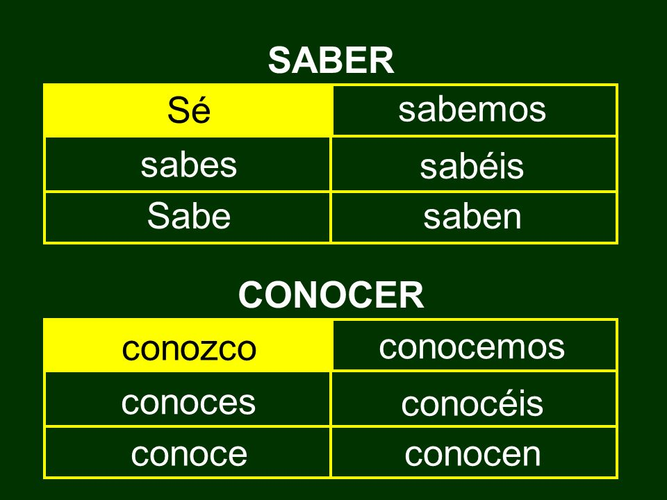 SABER a fact que si cómo quién to know how to do some- thing infinitive CONOCER be familiar with (know) person place thing a