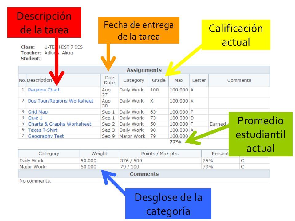 Promedio estudiantil actual Desglose de la categoría Calificación actual Fecha de entrega de la tarea Descripción de la tarea