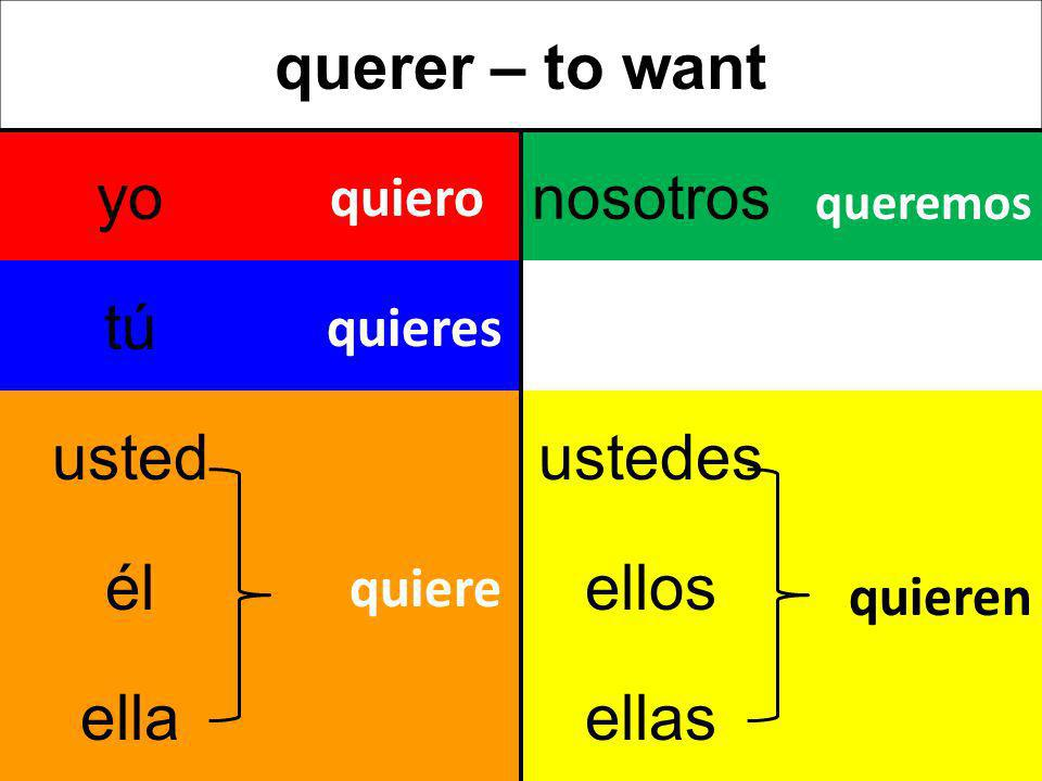 querer – to want yo nosotros tú ustedustedes élellos ellaellas quiero quieres quiere queremos quieren