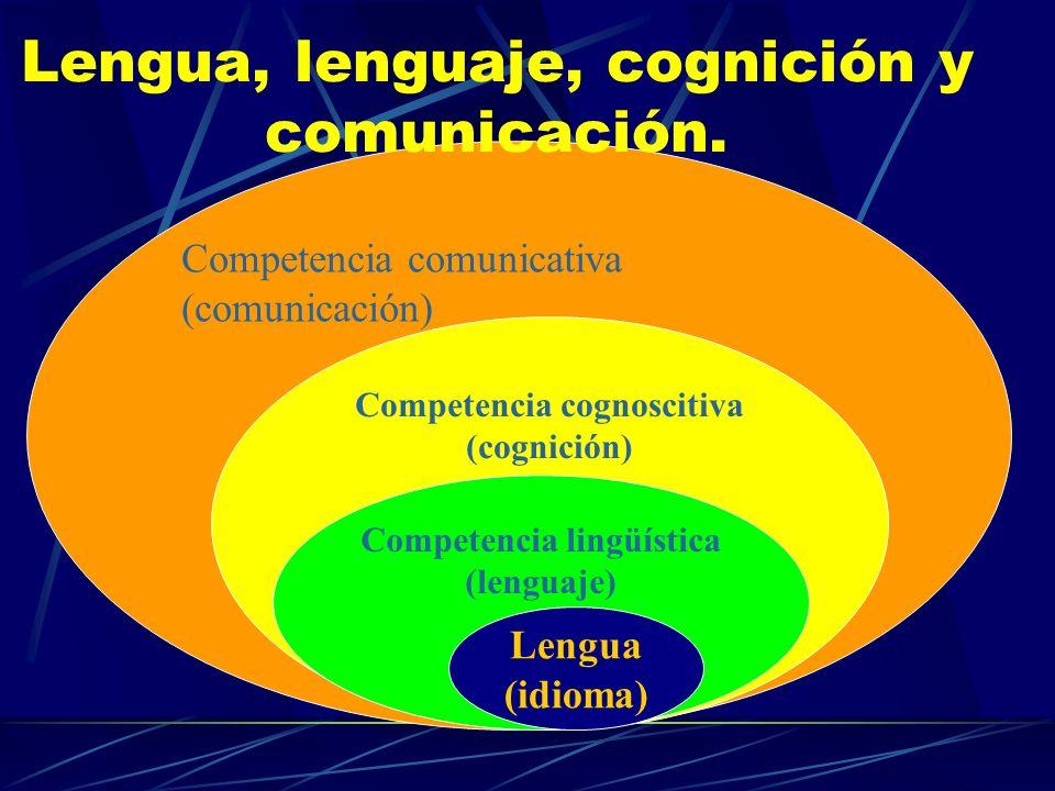 Competencia comunicativa (comunicación) Lengua, lenguaje, cognición y comunicación. Competencia cognoscitiva (cognición) Competencia lingüística (leng
