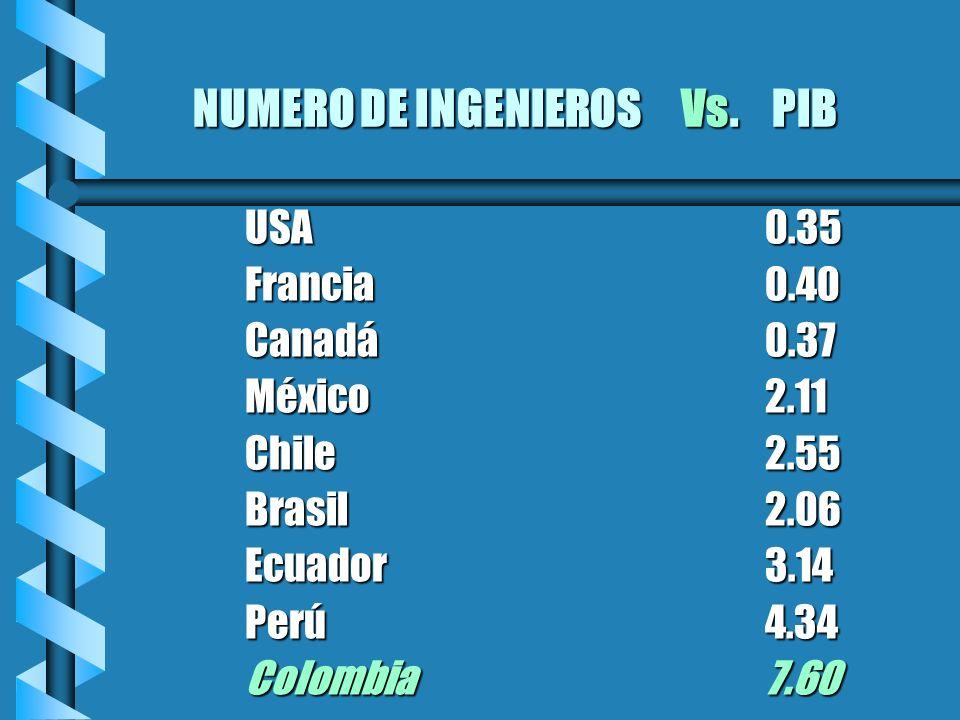 NUMERO DE INGENIEROS Vs. PIB USA0.35 Francia0.40 Canadá0.37 México2.11 Chile2.55 Brasil2.06 Ecuador3.14 Perú4.34 Colombia7.60