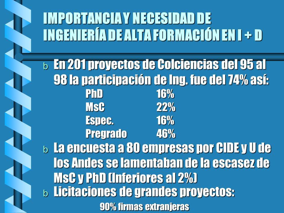 IMPORTANCIA Y NECESIDAD DE INGENIERÍA DE ALTA FORMACIÓN EN I + D b En 201 proyectos de Colciencias del 95 al 98 la participación de Ing. fue del 74% a