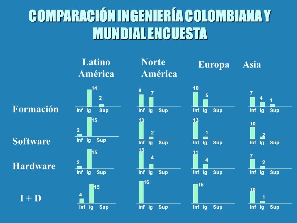 COMPARACIÓN INGENIERÍA COLOMBIANA Y MUNDIAL ENCUESTA Formación Software Hardware I + D Latino América Norte América EuropaAsia IgSupInf IgSup InfIgSup