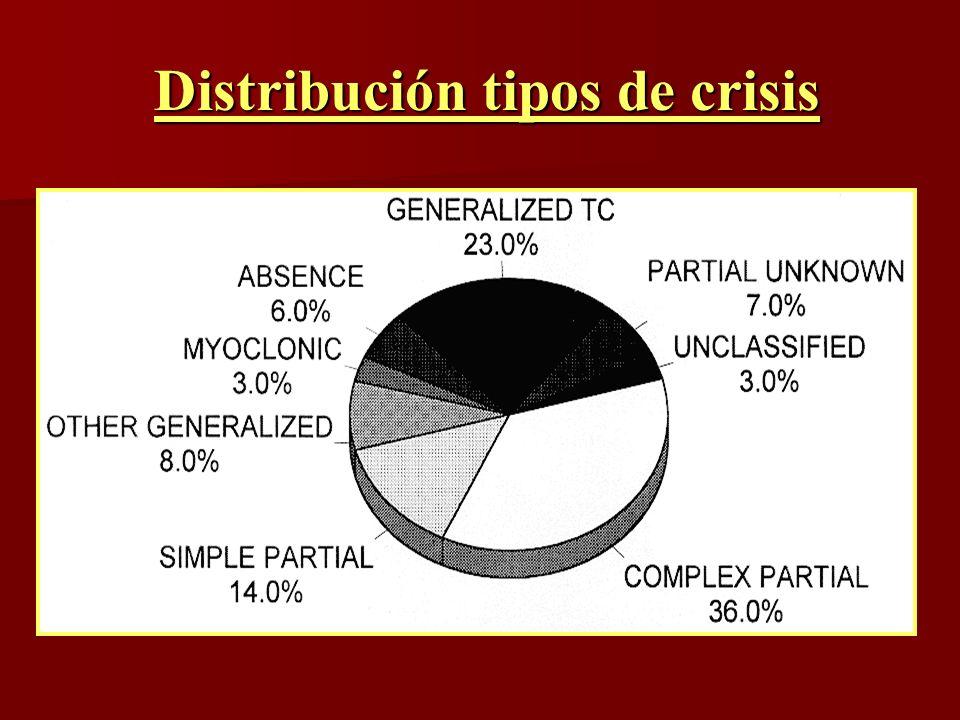 Distribución tipos de crisis