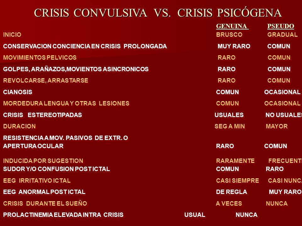 CRISIS CONVULSIVA VS. CRISIS PSICÓGENA CRISIS CONVULSIVA VS. CRISIS PSICÓGENA GENUINA PSEUDO GENUINA PSEUDO INICIO BRUSCO GRADUAL CONSERVACION CONCIEN