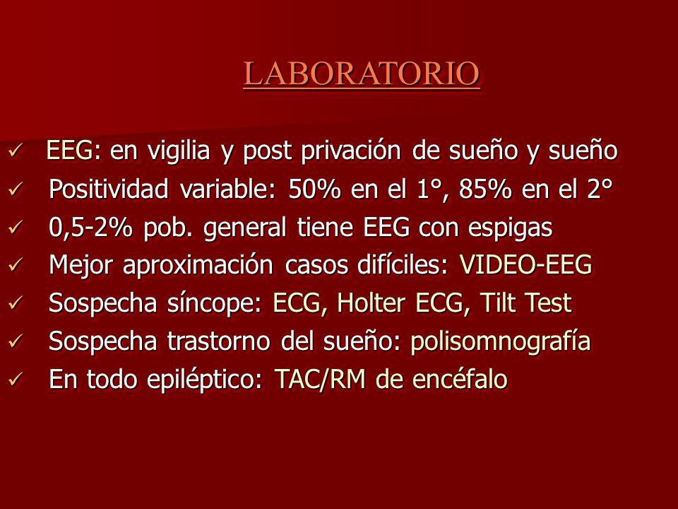 LABORATORIOLABORATORIO EEG: en vigilia y post privación de sueño y sueño EEG: en vigilia y post privación de sueño y sueño Positividad variable: 50% e