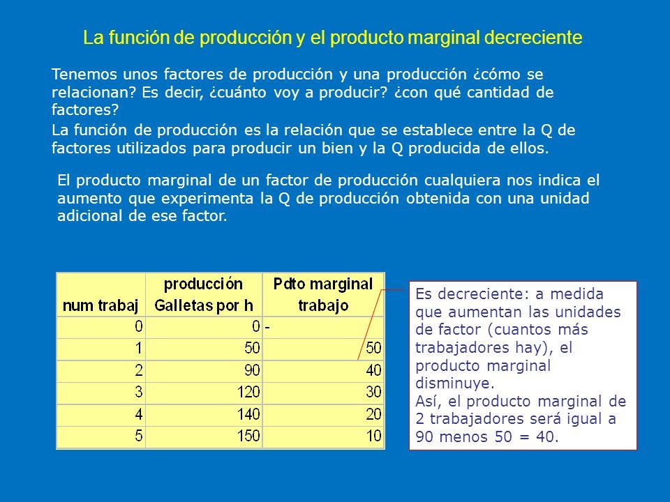 La función de producción y el producto marginal decreciente Tenemos unos factores de producción y una producción ¿cómo se relacionan? Es decir, ¿cuánt