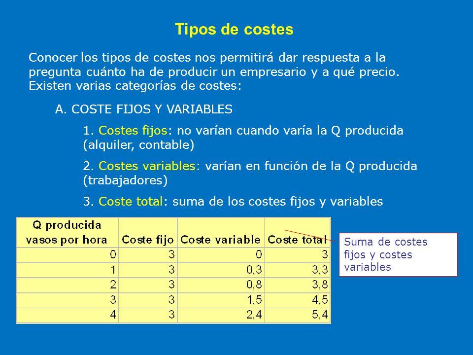 Tipos de costes Conocer los tipos de costes nos permitirá dar respuesta a la pregunta cuánto ha de producir un empresario y a qué precio. Existen vari
