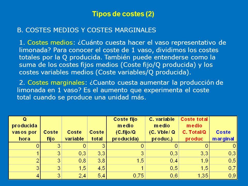Tipos de costes (2) B. COSTES MEDIOS Y COSTES MARGINALES 1. Costes medios: ¿Cuánto cuesta hacer el vaso representativo de limonada? Para conocer el co