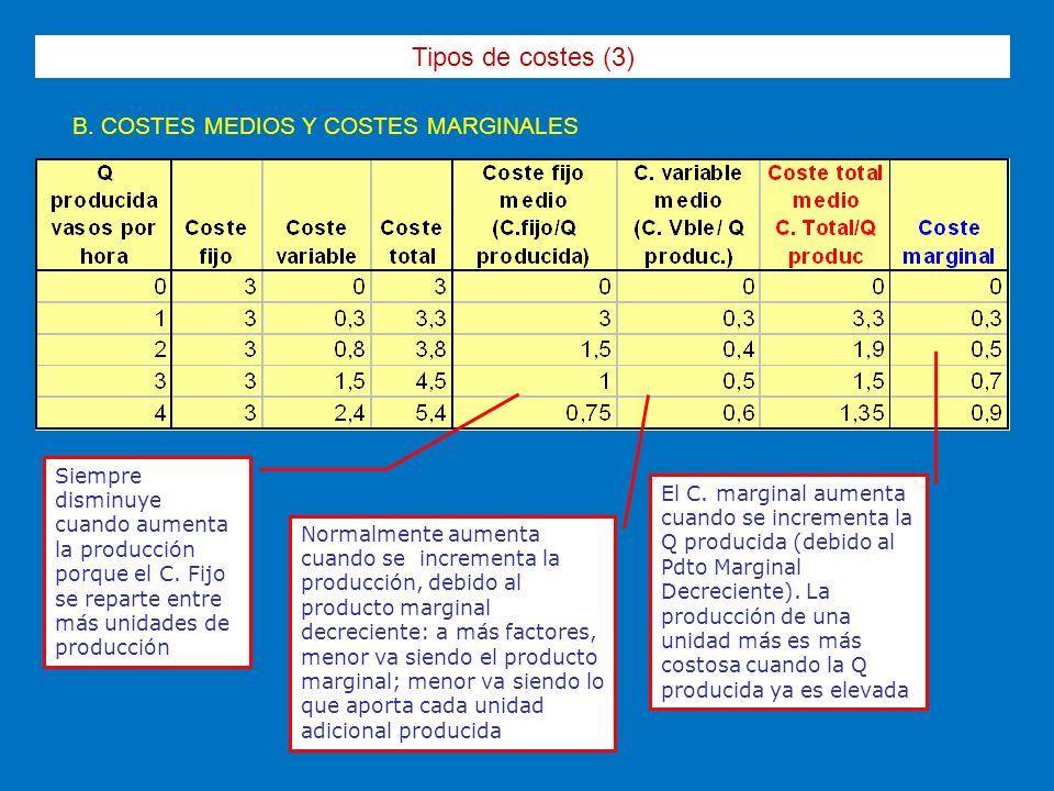 Tipos de costes (3) B. COSTES MEDIOS Y COSTES MARGINALES Siempre disminuye cuando aumenta la producción porque el C. Fijo se reparte entre más unidade