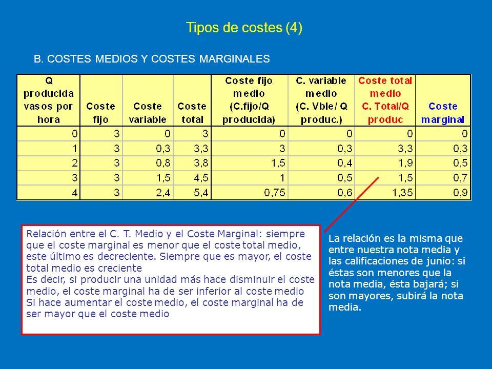 Tipos de costes (4) B. COSTES MEDIOS Y COSTES MARGINALES Relación entre el C. T. Medio y el Coste Marginal: siempre que el coste marginal es menor que