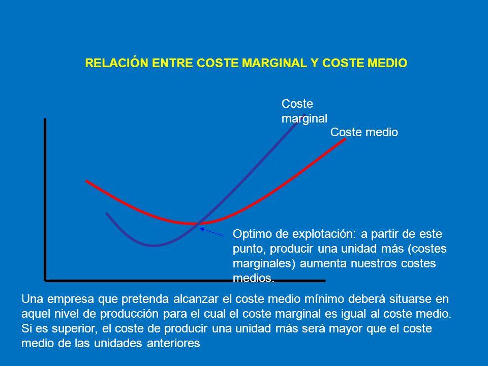 Coste marginal Coste medio Optimo de explotación: a partir de este punto, producir una unidad más (costes marginales) aumenta nuestros costes medios.