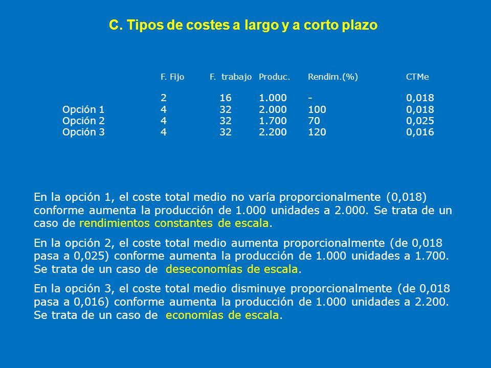 C. Tipos de costes a largo y a corto plazo F. Fijo F. trabajoProduc.Rendim.(%)CTMe 2 161.000 -0,018 Opción 14 322.000100 0,018 Opción 24 321.700700,02