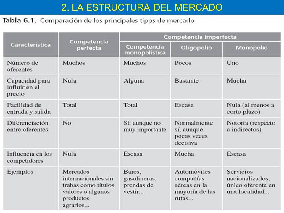 MERCADOS COMPETITIVOS Y NO COMPETITIVOS Tipos de mercados: Tipos de mercados Número de Empresas Barreras a la entrada Tipo de producto CompetitivosMuchasNingunaIdéntico No compe titivos MonopolioUnaTodasIdéntico Mercados de competencia imperfecta OligopoliosPocasMuchasIdéntico Competencia monopolística MuchasPocasDiferenciado Mercado competitivo: hay muchos compradores y vendedores de bienes y servicios idénticos, y no ofrece obstáculos a la entrada de nuevos competidores.