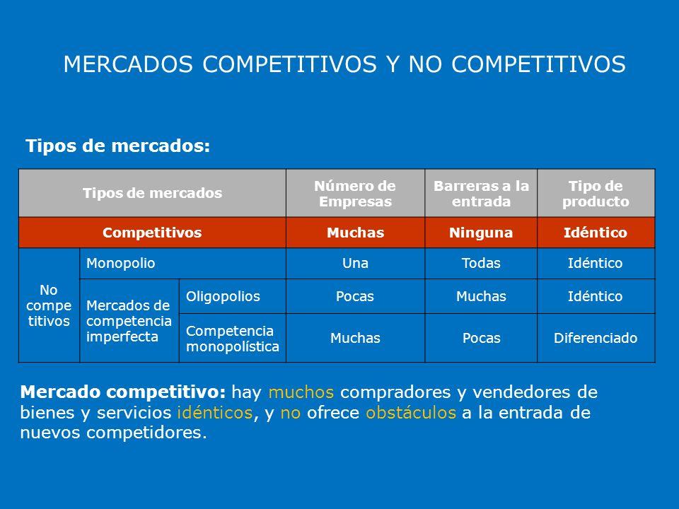 MERCADOS COMPETITIVOS Y NO COMPETITIVOS Tipos de mercados: Tipos de mercados Número de Empresas Barreras a la entrada Tipo de producto CompetitivosMuc