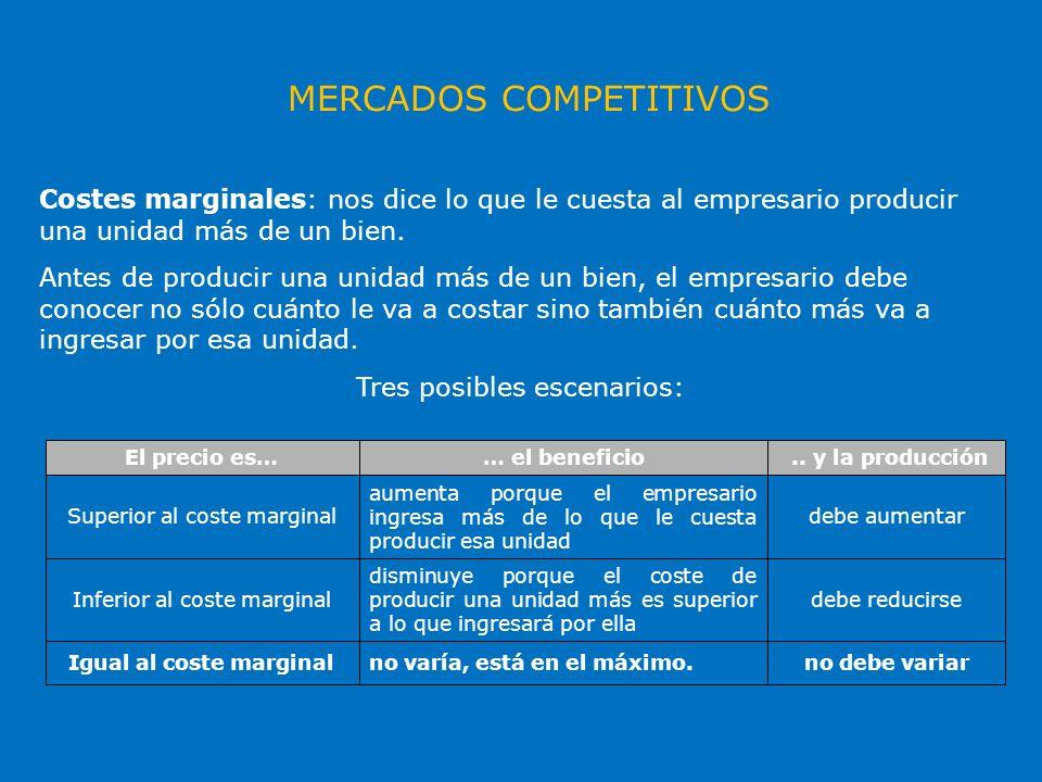Costes marginales: nos dice lo que le cuesta al empresario producir una unidad más de un bien. Antes de producir una unidad más de un bien, el empresa