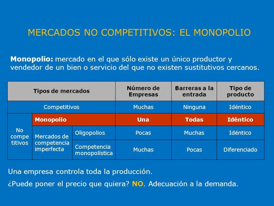 MERCADOS NO COMPETITIVOS: EL MONOPOLIO Monopolio: mercado en el que sólo existe un único productor y vendedor de un bien o servicio del que no existen