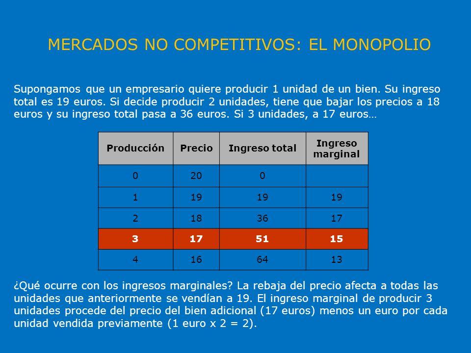 MERCADOS NO COMPETITIVOS: EL MONOPOLIO ProducciónPrecioIngreso total Ingreso marginal 0200 119 2183617 3 5115 4166413 Es decir, cuanto mayor es la producción, el ingreso marginal siempre es MENOR que el precio.
