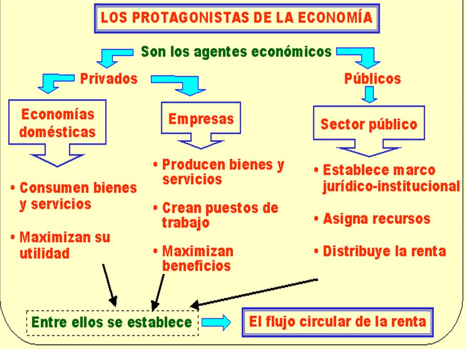 Los factores productivos (T, T, K) incorporan valor añadido (V.A.) en el proceso productivo a los bienes.
