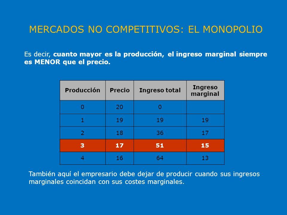 MERCADOS NO COMPETITIVOS: EL MONOPOLIO ProducciónPrecioIngreso total Ingreso marginal 0200 119 2183617 3 5115 4166413 Es decir, cuanto mayor es la pro