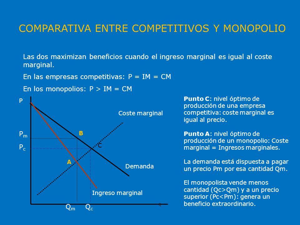 COMPARATIVA ENTRE COMPETITIVOS Y MONOPOLIO Las dos maximizan beneficios cuando el ingreso marginal es igual al coste marginal. En las empresas competi
