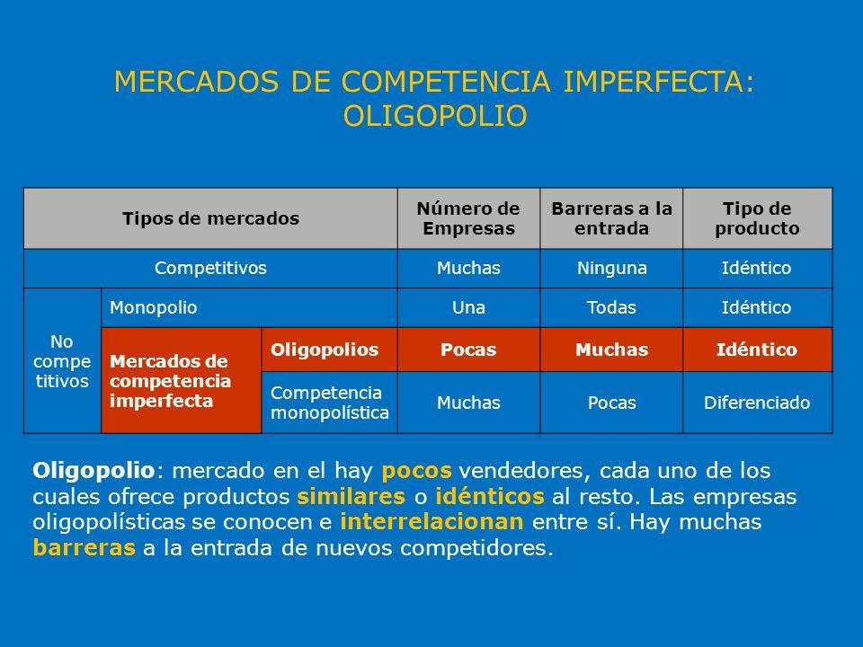 MERCADOS DE COMPETENCIA IMPERFECTA: COMPETENCIA MONOPOLÍSTICA Tipos de mercados Número de Empresas Barreras a la entrada Tipo de producto CompetitivosMuchasNingunaIdéntico No compe titivos MonopolioUnaTodasIdéntico Mercados de competencia imperfecta OligopoliosPocasMuchasIdéntico Competencia monopolística MuchasPocasDiferenciado Competencia monopolística: mercado en el que hay muchos vendedores que ofrecen productos diferenciados y apenas hay restricciones a la entrada de nuevos competidores.