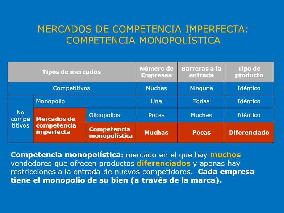 MERCADOS DE COMPETENCIA IMPERFECTA: COMPETENCIA MONOPOLÍSTICA Tipos de mercados Número de Empresas Barreras a la entrada Tipo de producto Competitivos