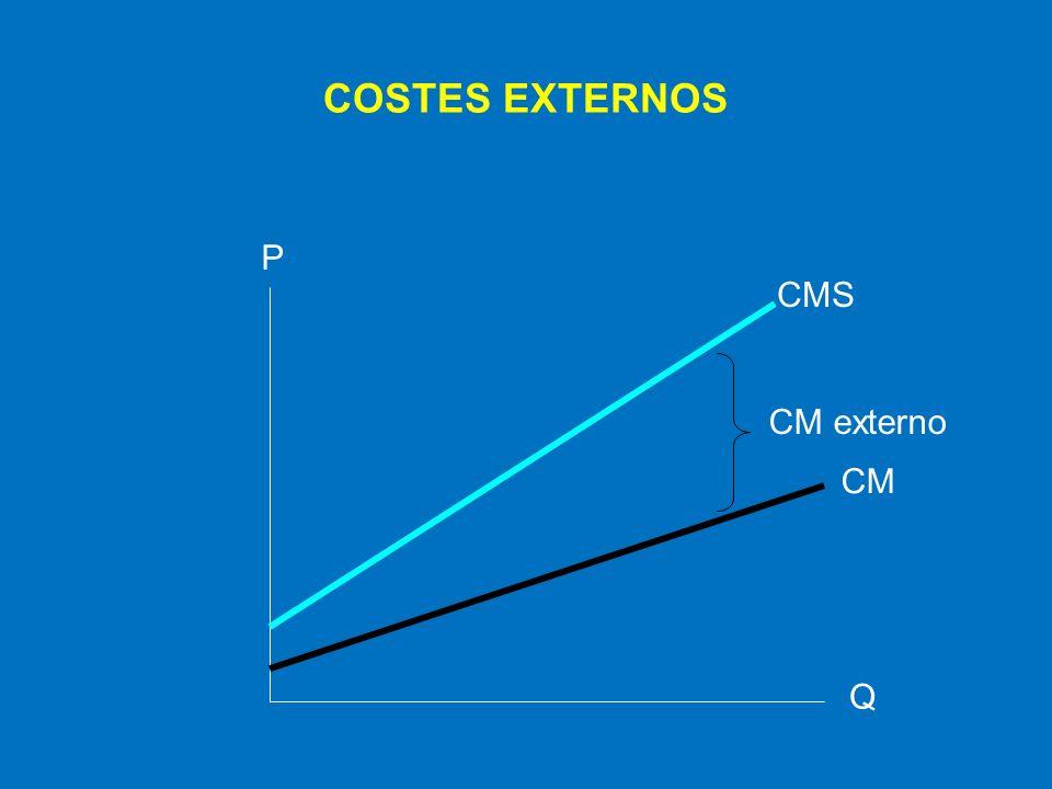 La presencia de los costes externos hace que el mercado libre sea ineficiente Los productores sólo consideran el coste marginal privado y no el coste marginal social El mercado genera una sobreproducción Lo cual implica una pérdida de bienestar para la sociedad