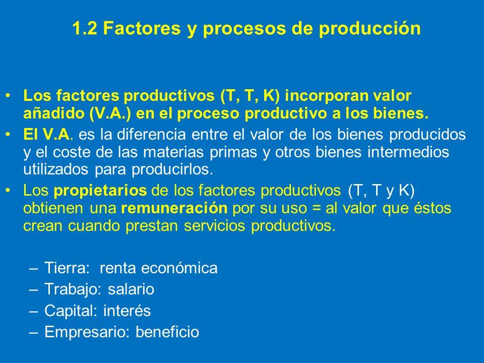 Los factores productivos (T, T, K) incorporan valor añadido (V.A.) en el proceso productivo a los bienes. El V.A. es la diferencia entre el valor de l