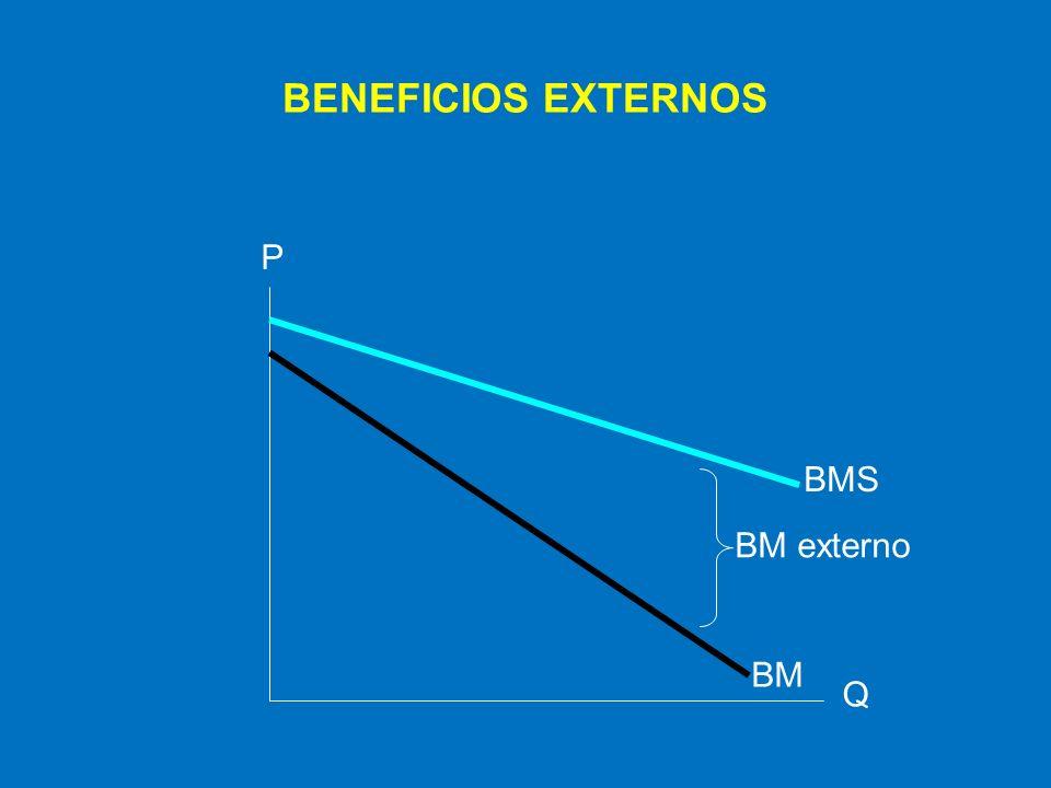 El mercado libre generará una sub- producción como consecuencia de los beneficios externos y no será eficiente Ocasionando así una pérdida irrecuperable de bienestar para la sociedad