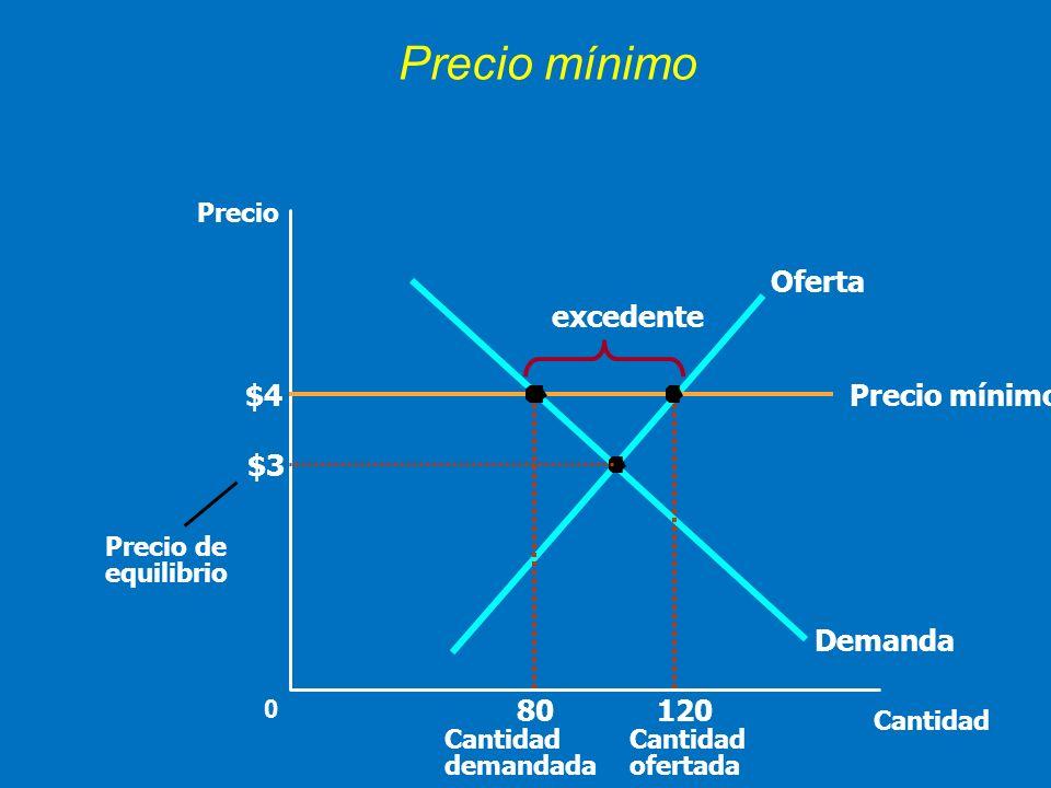 Precio mínimo $3 Cantidad 0 Precio Precio de equilibrio Demanda Oferta Precio mínimo$4 120 Cantidad ofertada 80 Cantidad demandada excedente