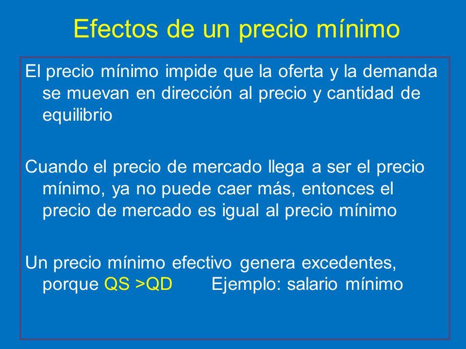 Efectos de un precio mínimo El precio mínimo impide que la oferta y la demanda se muevan en dirección al precio y cantidad de equilibrio Cuando el pre