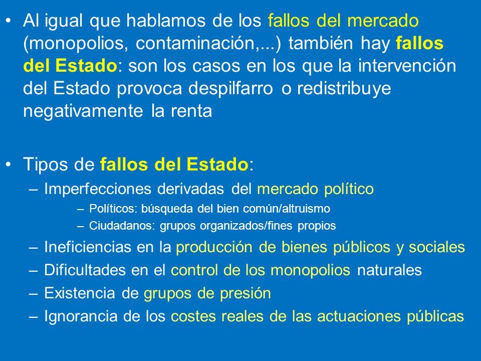 Al igual que hablamos de los fallos del mercado (monopolios, contaminación,...) también hay fallos del Estado: son los casos en los que la intervenció