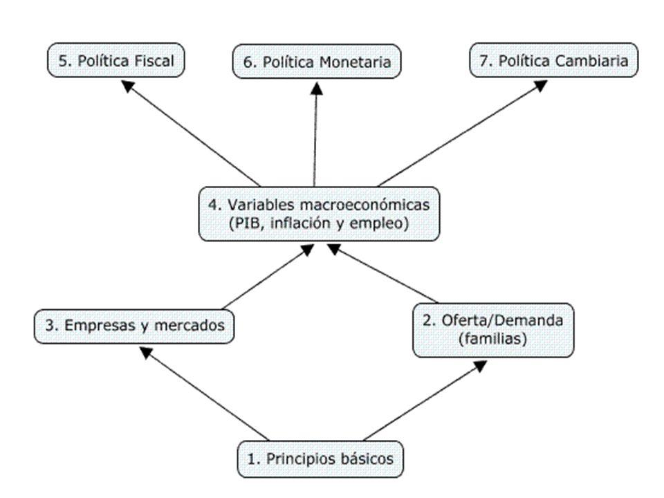 Tema 1 Tema 1: PRINCIPIOS BÁSICOS DE ECONOMÍA 1.1 La economía de la escasez y el enfoque económico.