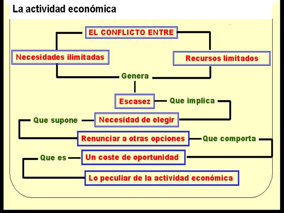 54 La Ley de los rendimientos decrecientes dice que para conseguir cantidades adicionales iguales de un bien la sociedad ha de utilizar cantidades crecientes de factores (no constantes).
