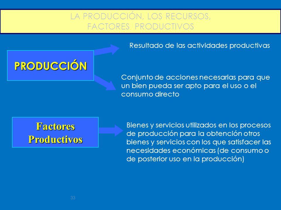 33 LA PRODUCCIÓN, LOS RECURSOS, FACTORES PRODUCTIVOS PRODUCCIÓN Resultado de las actividades productivas Conjunto de acciones necesarias para que un b
