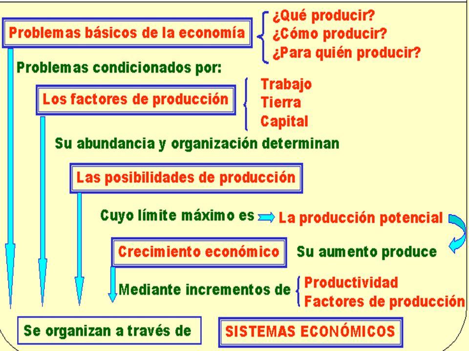 25 1.4 El funcionamiento de la economía en su conjunto Cómo funciona la economía en su conjunto PRINCIPIO 8: el nivel de vida de un país depende de su capacidad para producir bienes y servicios.