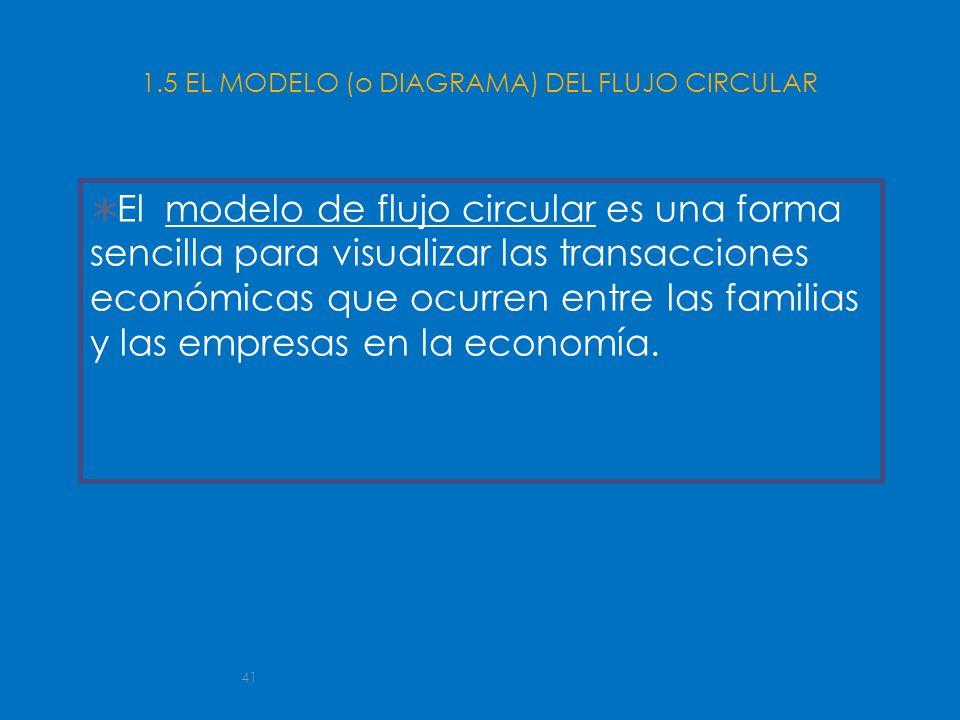 41 1.5 EL MODELO (o DIAGRAMA) DEL FLUJO CIRCULAR El modelo de flujo circular es una forma sencilla para visualizar las transacciones económicas que oc