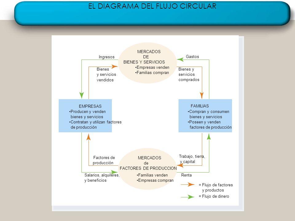 42 EL DIAGRAMA DEL FLUJO CIRCULAR Gastos Bienes y servicios comprados Ingresos Bienes y servicios vendidos Trabajo, tierra, y capital Renta = Flujo de